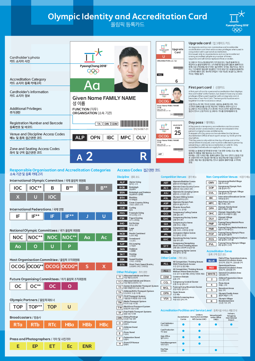Olympic identity and accreditation card